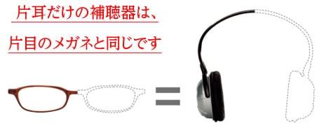 片耳だけの補聴器は、 片目のメガネと同じです