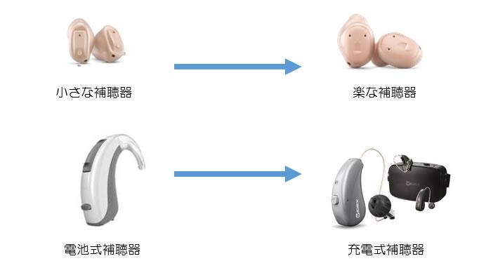 小さな補聴器→楽な補聴器、電池式補聴器→充電式補聴器