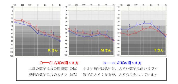 上部の数字は音の周波数(Hz) 小さい数字は低い音、大きい数字は高い音です。左側の数字は音の大きさ(dB) 数字が大きくなる程、大きな音を出しています